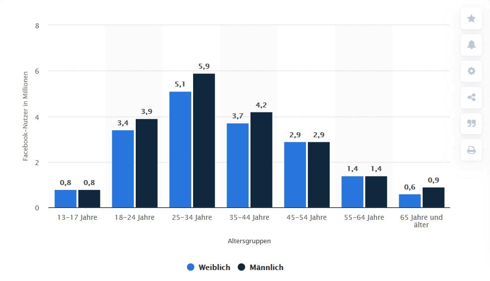 Screenshot 2020 10 05 Facebook Nutzer nach Altersgruppen und Geschlecht in Deutschland 2018 Statista