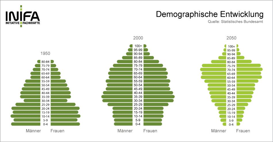 """Diagramme von """"INIFA"""" zur demografischen Entwicklung einem Grund für den War for Talents"""